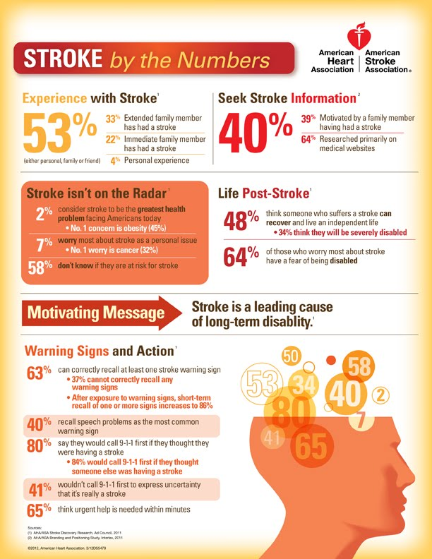 Image result for STROKE INFOGRAPHICS