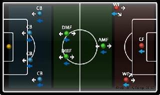memahami formasi 4-3-3 winning eleven ps2
