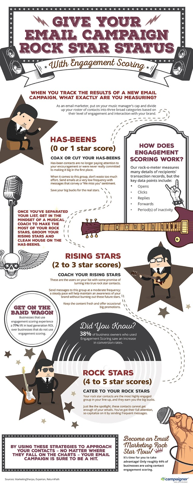 Get Campaign Rock Star Status with Campaigner Engagement Scoring