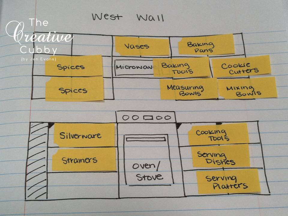 The Creative Cubby Kitchen Organization Planning
