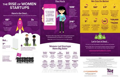 The rise of #women #startups