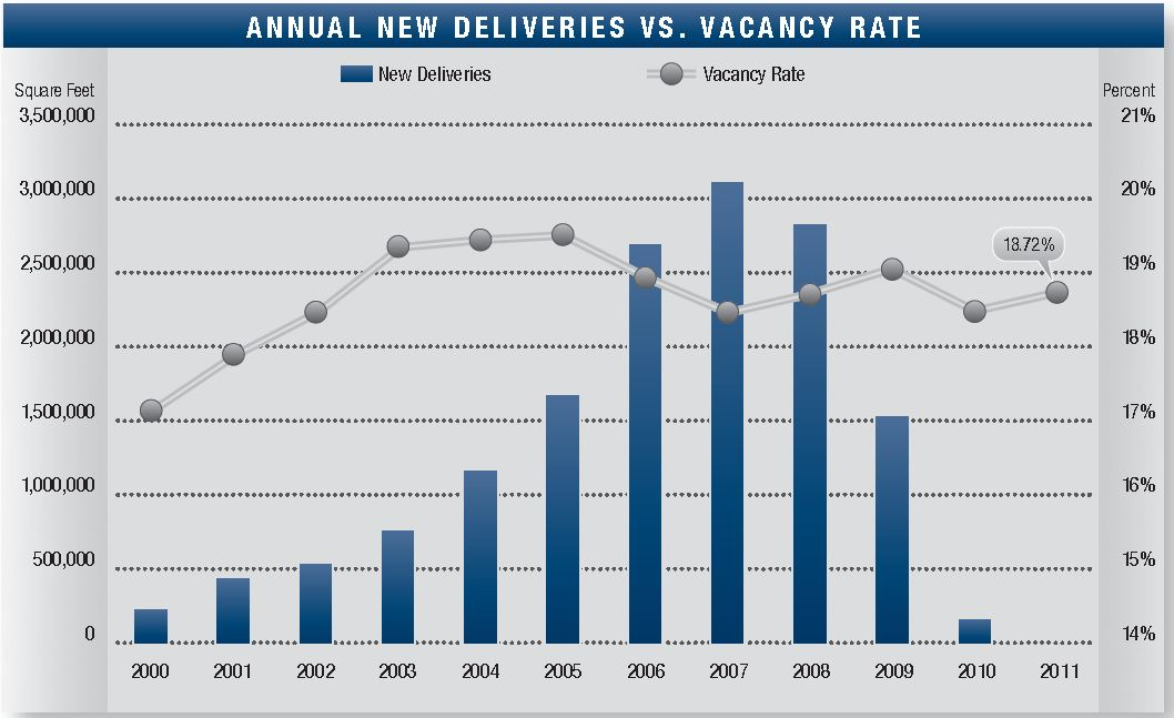 Inland Empire Offices: Vacancy and New Deliveries