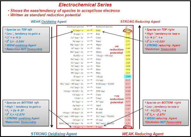 Electrochemical Series ~ Crystal Chemistry