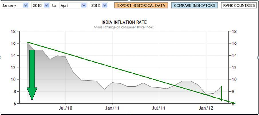 history of inflation in india What is inflation, how inflation is calculated in india why india has adopted wholesale price index and tips special food recipes for kids government history india reviews impact of inflation in inflation money supply increases that impact both economy as well as social life of the nation.
