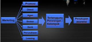 Marketing Perusahaan Asuransi