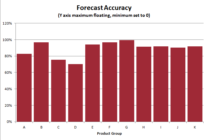Better business analytics visualizing forecast accuracy when not the zero value has no special meaning on this metric so starting at 0 is very misleading 80 accuracy 20 mape is not twice as good as 40 accuracy 60 ccuart Image collections