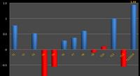 Tháng 1/2014 Thặng dư thương mại tăng kỷ lục