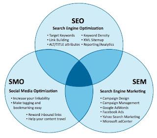 SEO/SEM/SMO Consulting