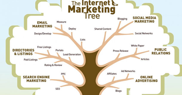 Arbre des techniques de e-marketing