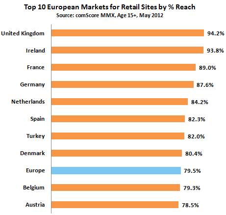 Online marketing trends europe data for Top 10 retail websites