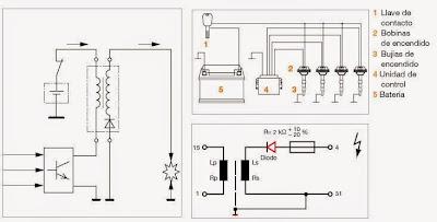 Diagrama esuqemático del sistema de encendido electrónico con ECU y una bobina por bujía