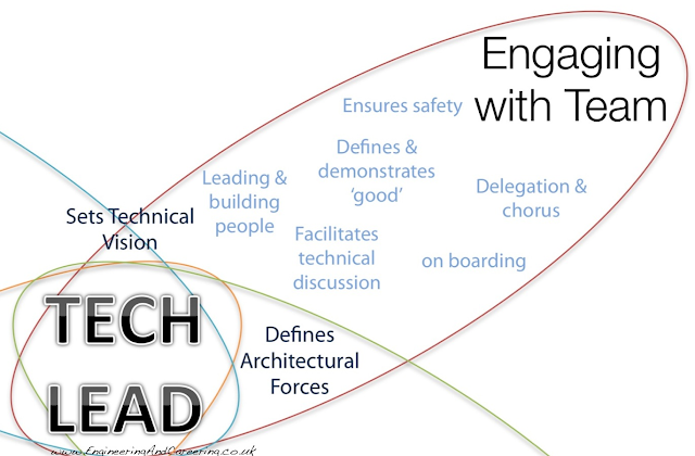 How to Engage with your team (be a Well Rounded Technical Lead ...