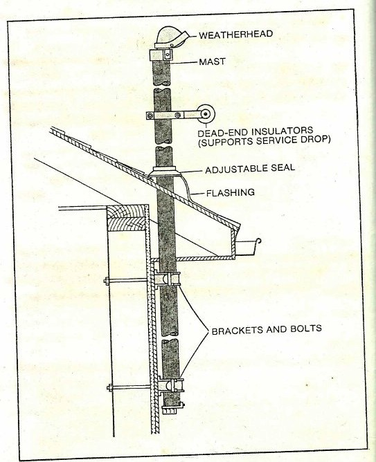 Electrical Mast Support: EE Review: July 2012