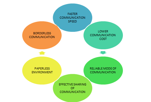 communication technology effect on youth Encouraging the accelerated use of information and communication technologies in  youth and icts while access to technology and associated electronic content has.