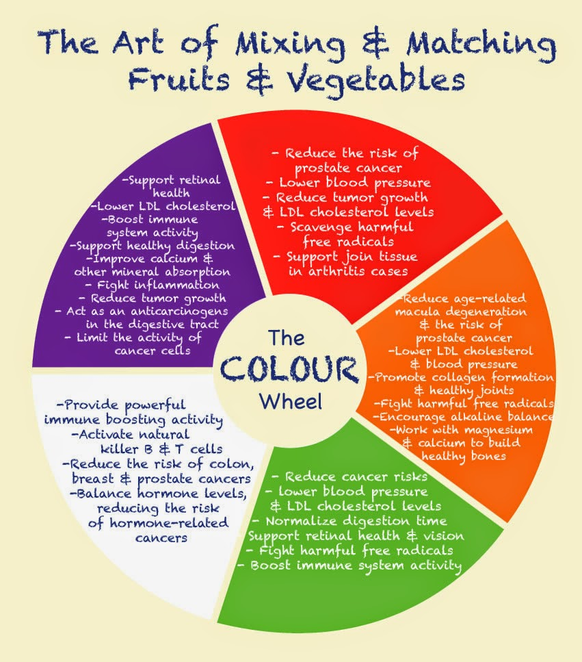 Fruit And Vegetable Color Benefits Pictures To Pin On