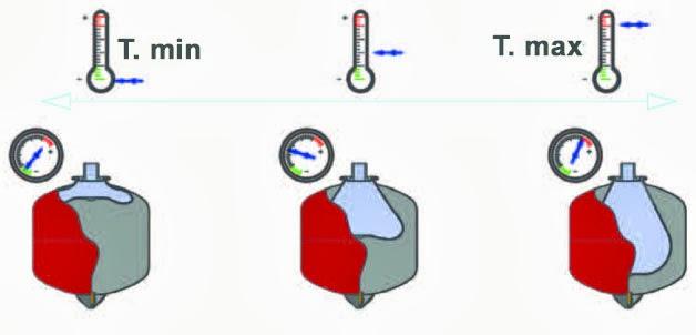 Resultado de imagen para vaso de expansión solar