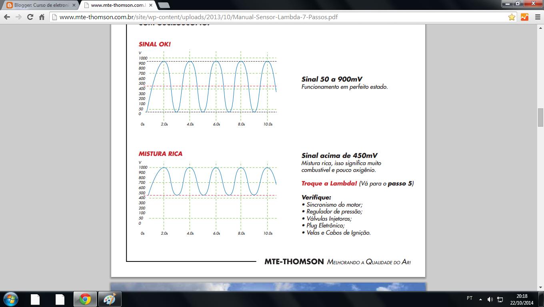 sinais corretos de um bom funcionamento da sonda lambda