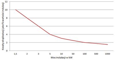 Koszty eksploatacyjne instalacji fotowoltaicznej jako procent kosztów jej wartości