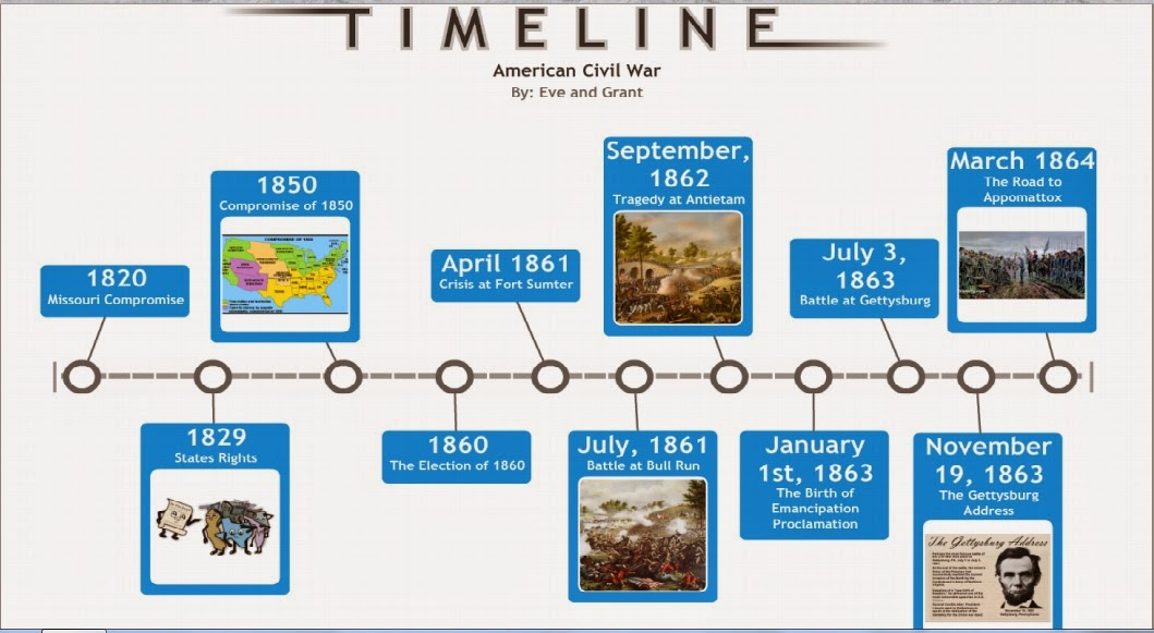 a look at the events that led to the american civil war Start studying westward expansion - the civil war the american civil war took place between 1861 and 1865 he led the country during the mexican war.