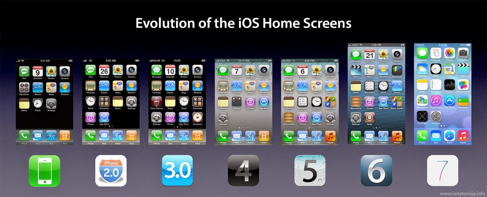 ios interface revolution