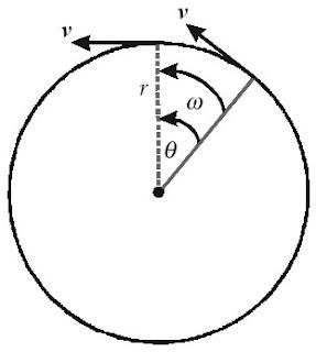 Arah kecepatan linear dan anguler dengan perubahan sudut