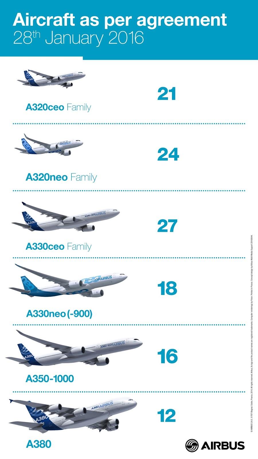 É MAIS QUE VOAR | Irã seleciona Airbus para a renovação da aviação civil