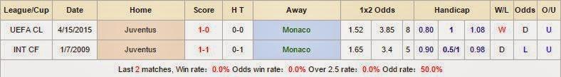 Tip kèo chính xác Monaco vs Juventus