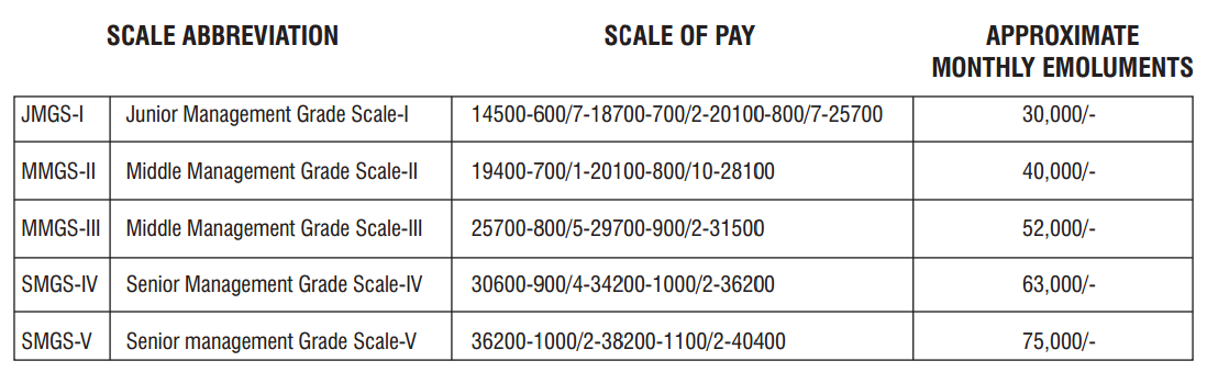 Salary scale of SBI Specialist officer