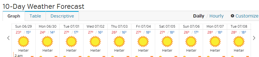 my yoga blog  the weather forecast for the next 10 days in