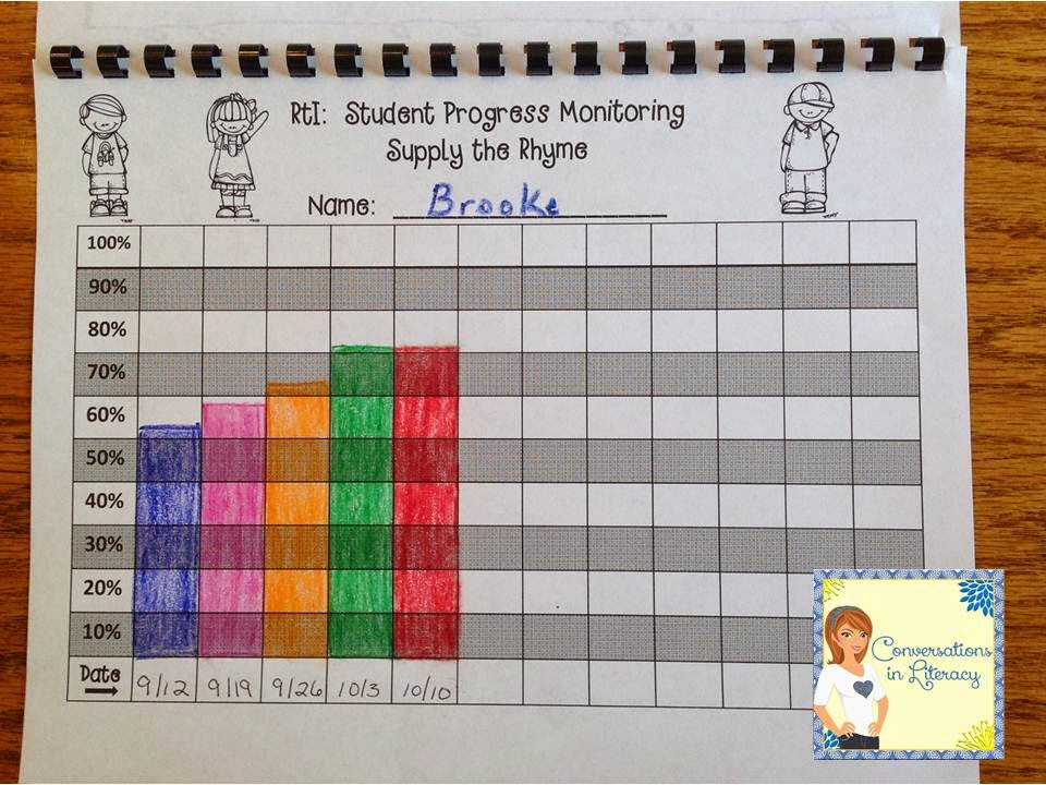 Using graphs in RTI to monitor progress