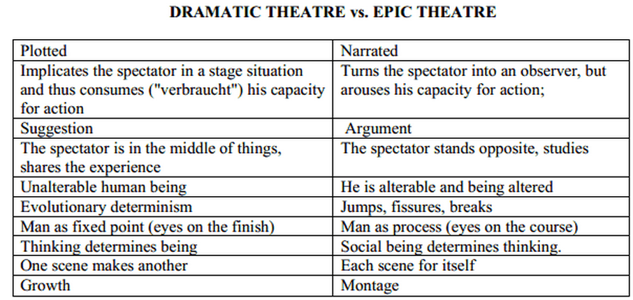 bertolt brecht and epic theatre essay What were bertolt brecht's key aims in developing his epic theatre essay sample brecht's epic theatre was a break from the prevailing form of theatre – what brecht called dramatic theatre.