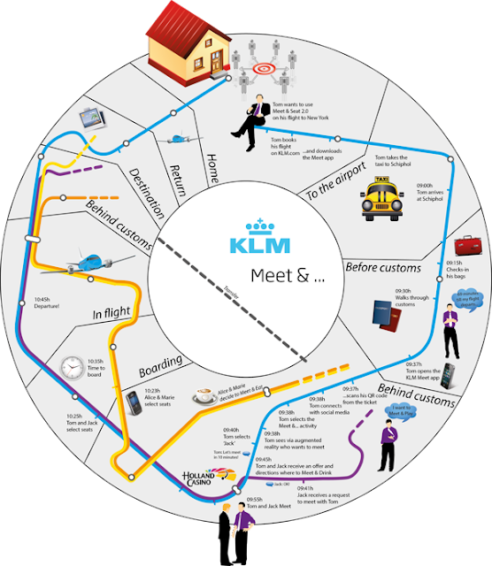 Customer Journey Map KLM