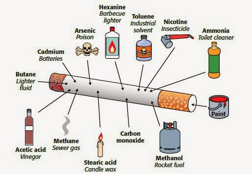 an essay on the health hazards of secondhand smoking An essay or paper on health risks of smoking it is estimated that smoking is involved in 85% of all lung cancer deaths smoking also accounts for 30% of heart desease deaths.