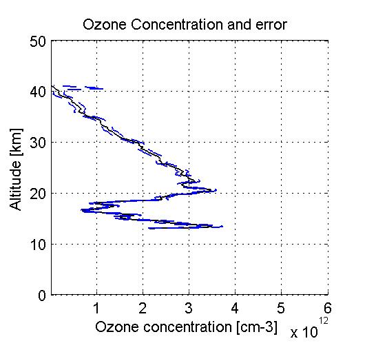 Quand un lidariste hiverne un lidar c 39 est quoi - C est quoi la couche d ozone ...