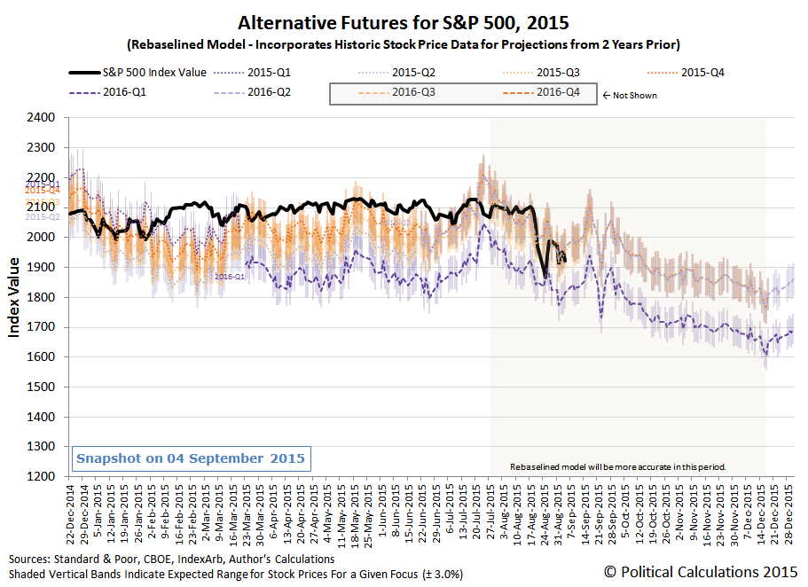 Alternative Futures - S&P 500 - 2015 - Rebaselined Model - Snapshot 2015-09-04