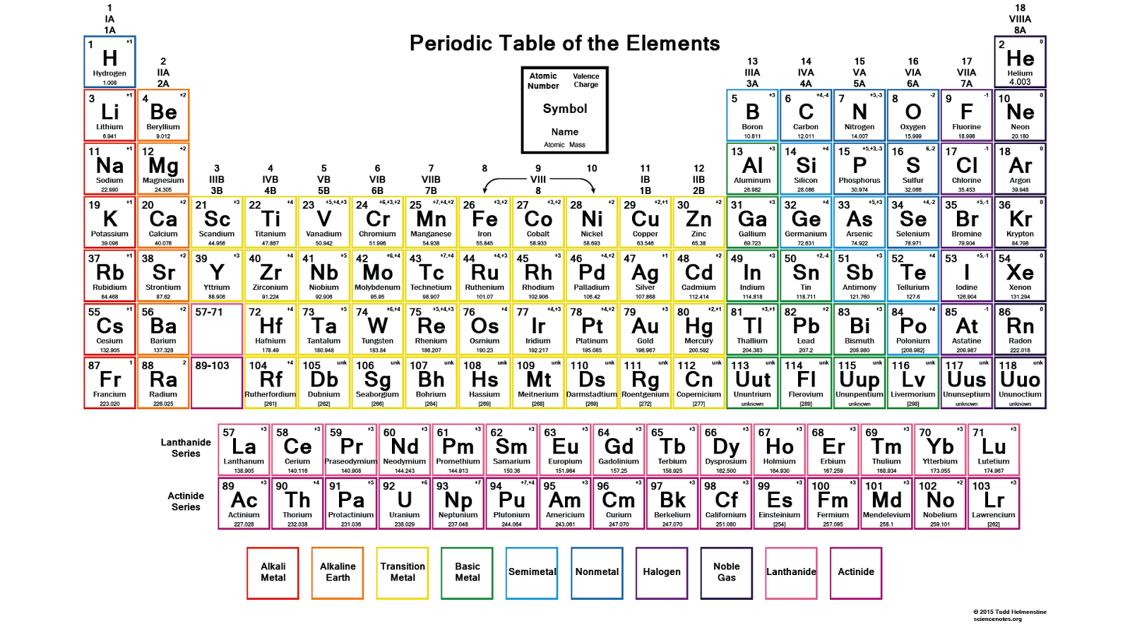 Chemistry unit 9 the periodic table look good study hard periodic table you can refer to this as you go along the syllabus statements if you didnt know already you will be provided with a periodic table urtaz Image collections