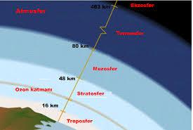 Litosfer dan Atmosfer - Struktur Bumi
