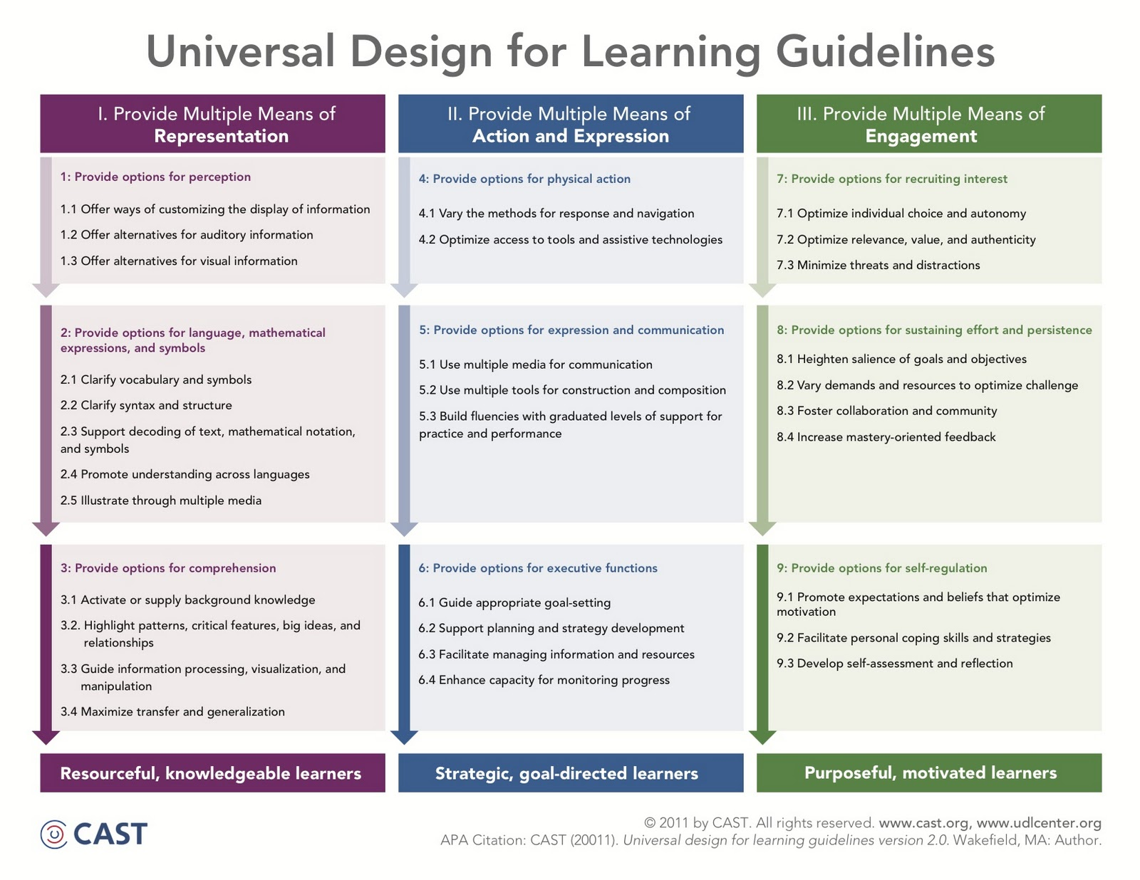 teaching guidelines Yale college guidelines for teaching with undergraduate learning assistants (ulas) in fall 2015, with the endorsement of the yale college faculty, the computer science department hired yale's first group of undergraduate learning assistants (ulas).
