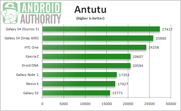 AnTuTu Benchmark Report Card