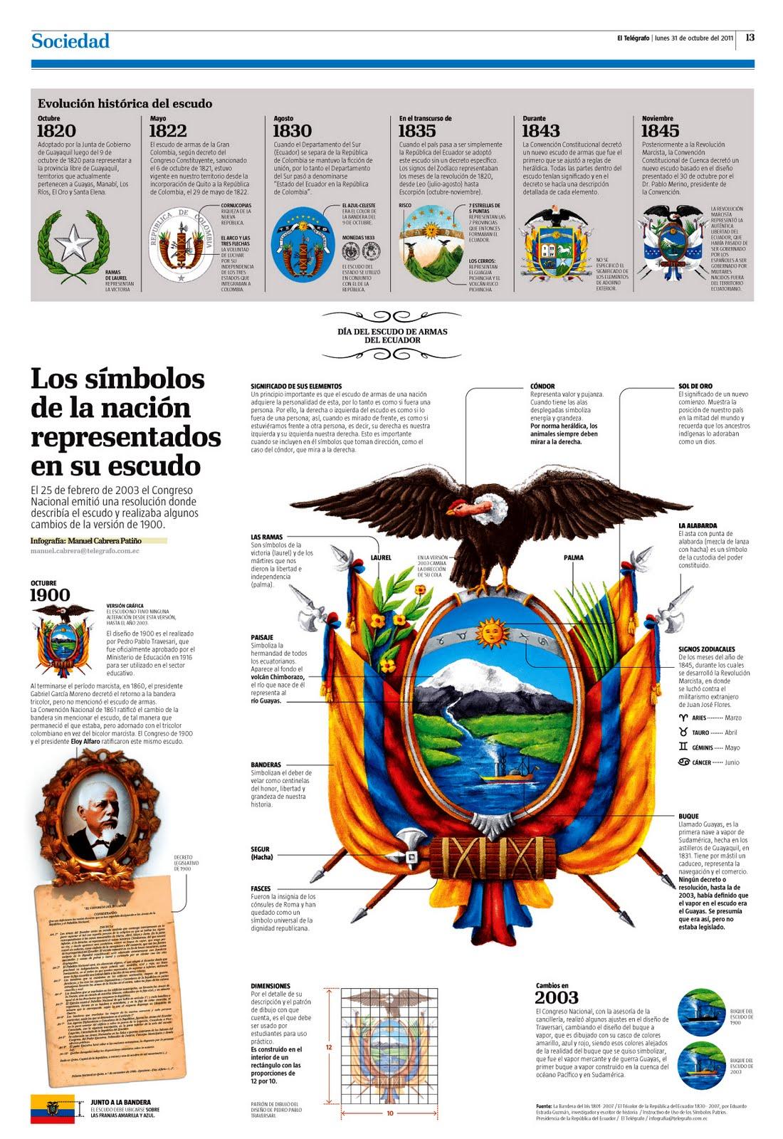 Infografías de escudos