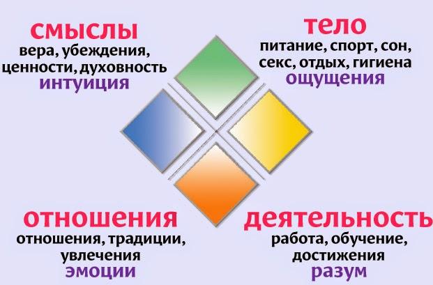 Модель жизненного баланса в позитивной психотерапии (кристалл Пезешкиана)