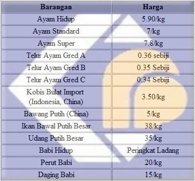 Jadual Senarai Harga Barang Kawalan Tahun Baru Cina 2012