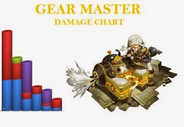 Gear Master Damage Chart