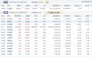 中国株コバンザメ投資ウォッチ銘柄watch1012