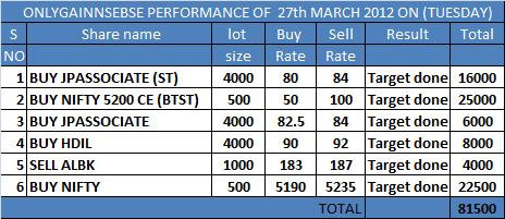 ONLYGAIN PERFORMANCE OF 27TH MARCH 2012 ON (TUESDAY)...