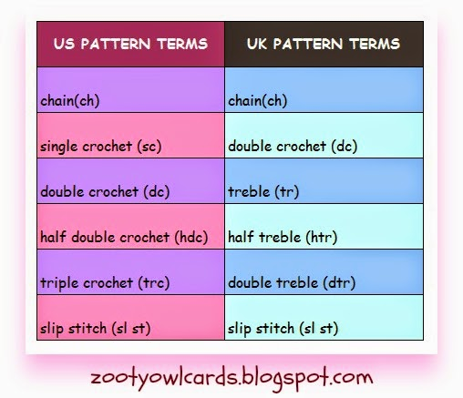 pattern terms conversion chart