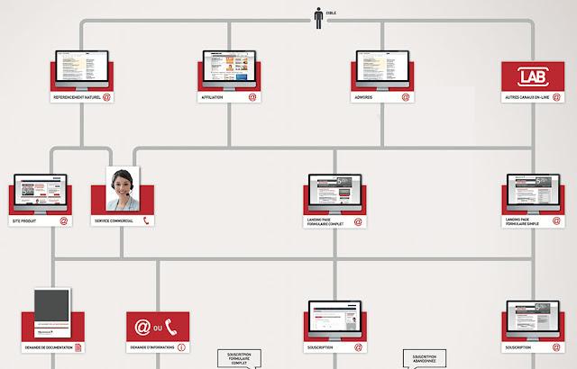 Mapping de la relation cross canal
