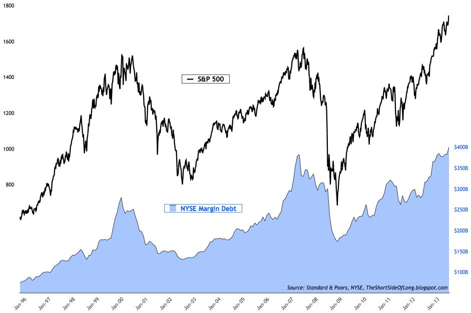 ()+Margin+Debt+NYSE+New+Record.png