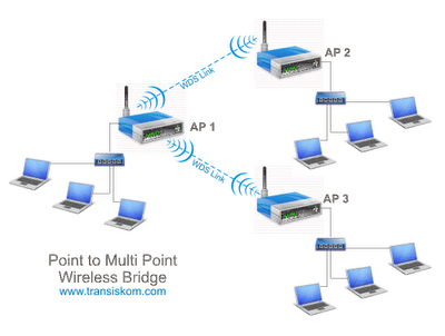 wireless repeater dimana access point access point saling ...