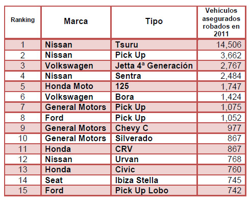 los carros mas robados:
